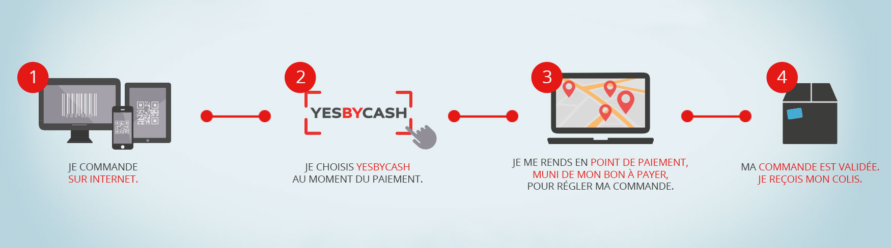 fonctionnement yes by cash